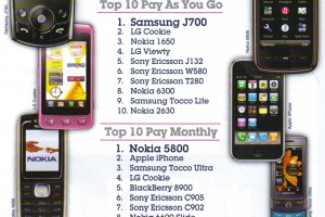Nokia 5800 is the Number 1 Pay Monthly phone from Carphone Warehouse