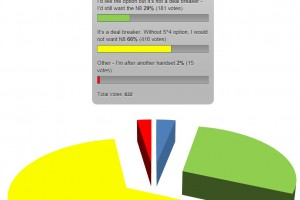 Results: 95% of MNB voters would like S^4 in N8, for 66% S^4 upgrade is a deal breaker (Though 98% want the Nokia N8)