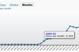 My Nokia Blog grows again.
