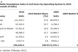 Symbian is still ahead of Android says Gartner, 37.6% vs 22.7% in 2010