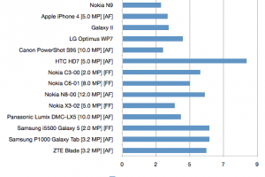Nokia N9 faster at taking photos than iPhone 4 (& every other camera phone on the market!) N9 next month?