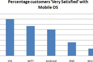 Windows Phone users more satisfied with OS than Android users.