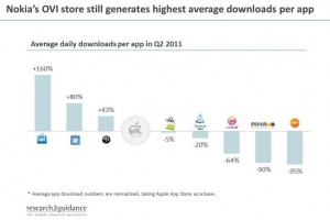 Nokia Ovi store apps downloaded 160% more than iOS apps