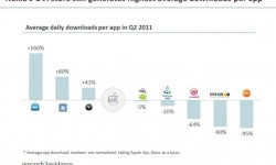 BGR-app-downloads-q2-2011110907172156