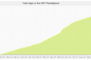 WP Market Place on 35k, Over half of Android devices sold now under MS licence