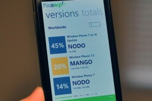 20% of Windows Phone gets Mango update in 10 days.