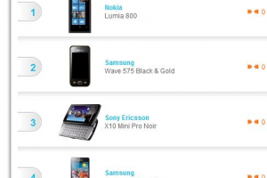 Nokia Lumia 800 tops the PhoneHouse sales in France (largest independent mobilephone retailer in Europe)