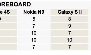 Not looking good. GSM Arena compares Nokia N9 against iPhone 4S, SGSII, SE Xperia Arc S, Sensation XE and HTC Titan