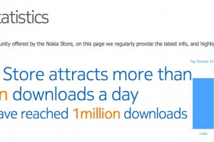 Nokia Store now at 11M daily downloads, Nokia N8 most popular, India downloading more than other top 5 combined.