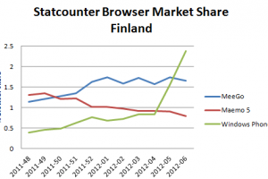 Finland warming up to Nokia Lumias? WP overtakes MeeGo in Finland?