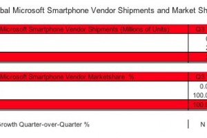 Nokia now Number 1 Manufacturer of Windows Phone?