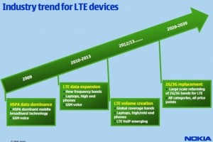 Nokia Opens LTE (True 4G) Test Lab in Silicon Valley