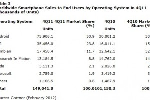 Gartner's 2011 Marketshare numbers, Nokia on top for Phones.