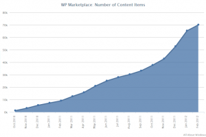Marketplace passes 70,000 apps