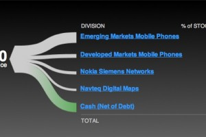 Trefis: Lumia And China Are Key To Nokia's Future?