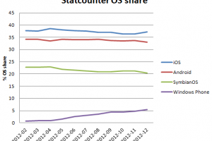 Windows Phone at 5% in Finland