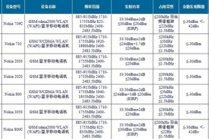 China getting Nokia Lumia on March 28! (800, 800C, 710, 719, and other random Nokias)