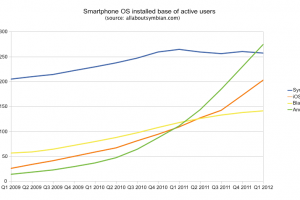 It was only a matter of time: Android overtakes Symbian as most used mobile OS.
