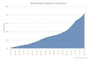 Marketplace passes 80,000 apps