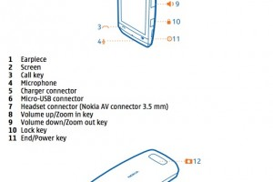 Nokia 306 manual confirms S40 swiping, multitouch, 3 homescreens and drop down status bar.