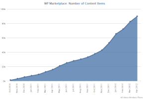 90,000 Apps on Windows Phone Marketplace