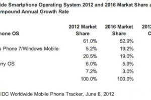 IDC: Persistent with prediction that WP will overtake iOS