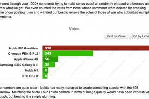 Nokia 808 PureView beats all in GSM Arena&#8217;s blind camera test by huge margin of votes