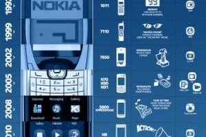 Awesome Nokia Evolution infographic.