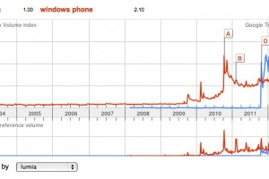 Lumia more popular search term than Windows Phone, (Same with Nokia vs Apple)