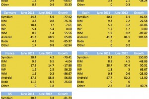Kantar's device sales numbers (150% growth for Symbian in USA :P)