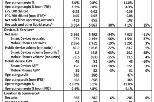 Nokia Q3 Results published: Losses across the board, Impressive Asha Sales