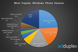 Nokia Lumia 920 top WP8 according to AdDuplex, Nokia top WP manufacturer