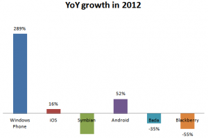 290% growth for WP, fastest growing OS for 2012?