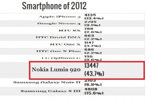 Nokia Lumia 920 wins 2012 Engadget Awards Best Smartphone!