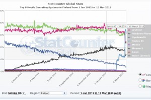 MNB RG: Statcounter shows S40 overtaking iOS, Android and WP in Finland. All drop in favour of S40.