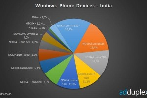 Nokia Lumia 520 races to top as India's top Windows Phone