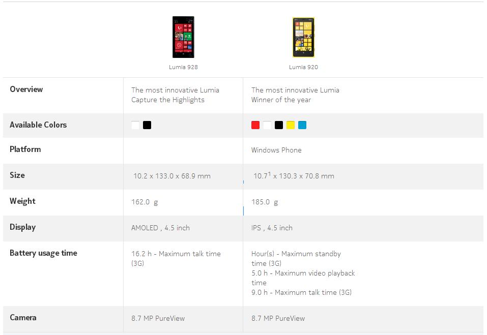 nokia lumia 920 specs. 7b845699999c3c4f38e86497c5186456 nokia lumia 920 specs