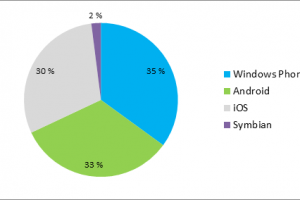 Windows Phone is now the most popular smartphone OS in Finland