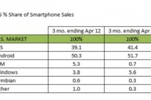 WP officially third ecosystem in US? Kantar Worldpanel says WP in front of BB