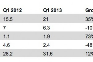 WP8: iPhone down 10% in Europe, WP up 73%. Advanced 'phablet?' Nokia Lumia to push Compal shipments up in Q3?