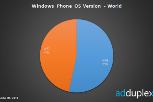adduplex: Nokia fights on, increases share into WP as it enters June – scaring off competition?
