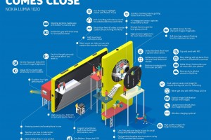 Inforgraphic: 41 Reasons Why the Lumia 1020 is One of a Kind
