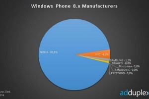Possible Nokia Lumia 720 successor- RM-983/4/5