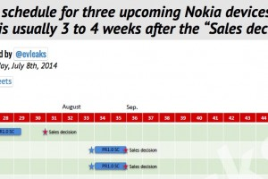 Three Upcoming Nokia devices release schedule: RM-1017, 984 and 1028. First appearance, Nokia Con Japan?