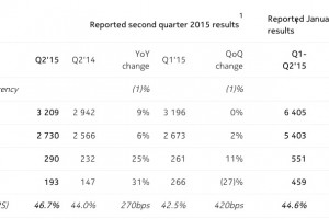 Press Release: Nokia Corporation $383 Million Profit – Interim Report Q2 2015 + Jan-June 2015